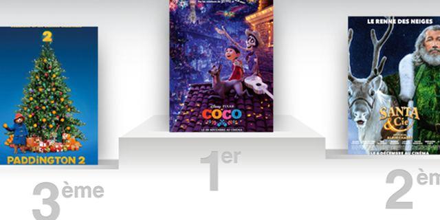 Box-office France : Coco ne lâche pas le micro