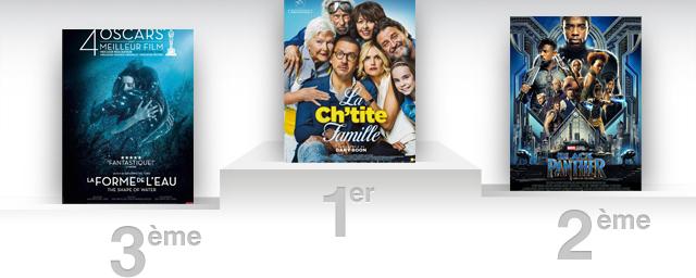 Box office france dany boon et sa ch 39 tite famille solide leader allocin - Allocine box office france ...