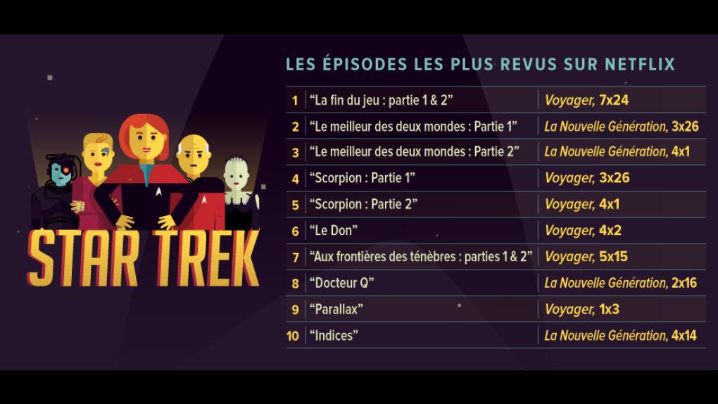 Le Top 10 des épisodes les plus regardés sur Netflix