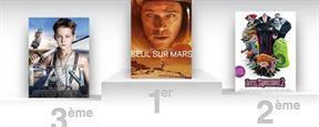 Box-office US : Seul sur Mars confirme, Steve Jobs débute fort